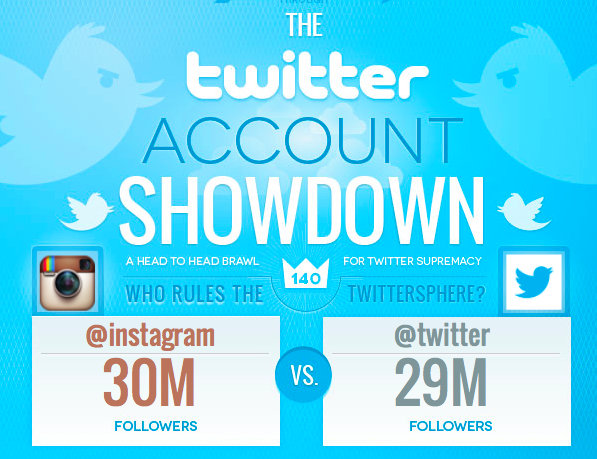 SMM Twitter Showdown